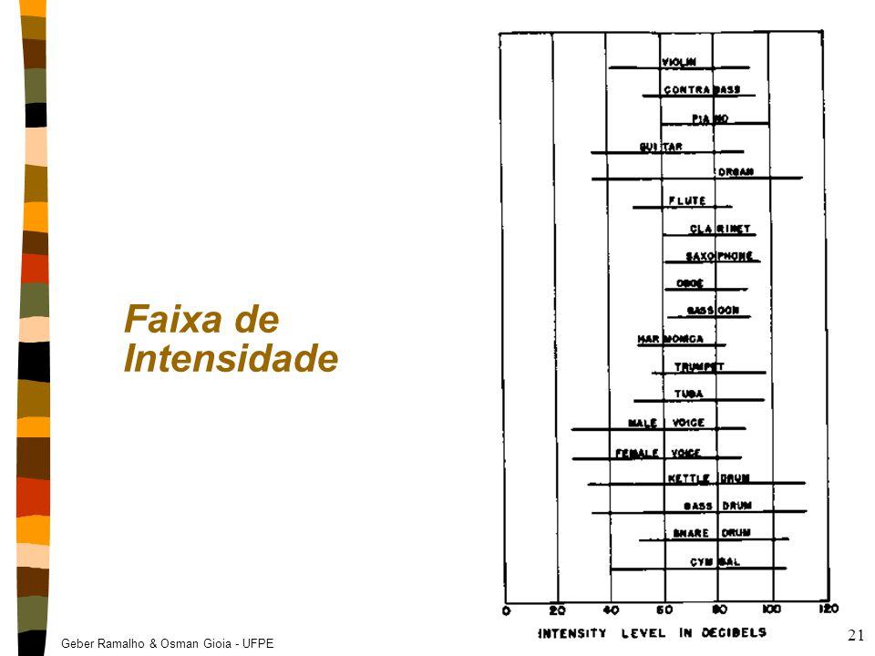 Geber Ramalho & Osman Gioia - UFPE 21 Faixa de Intensidade