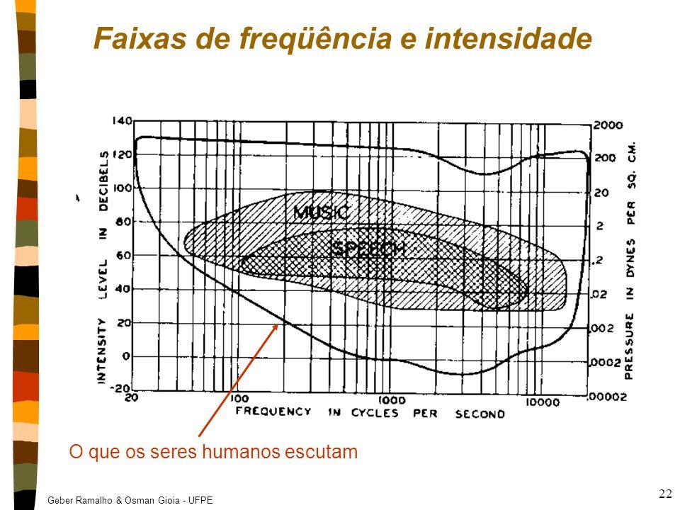 Geber Ramalho & Osman Gioia - UFPE 22 Faixas de freqüência e intensidade O que os seres humanos escutam