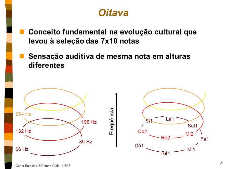 Divisão da Oitava (Musica tradicional ocidental) nDivide-se a oitava em 12 intervalos iguais chamados semitons (2 semitons = 1 tom) nNomeia-se 7 notas (do, re, mi, fa, sol, la, si) mais as alterações (operadores) Sustenido (#) para aumentar um semitom Bemol (b) para baixar um semitom e um tom respectivamente vvvvvvvvvvvvvvv do re mi fasollasi ------ 1ª oitava ------ ------ 2ª oitava ------------ 3ª oitava ------ dó#ré#fá#sol#la#sustenidos rébmibsolblábsibbemóis Freqüência