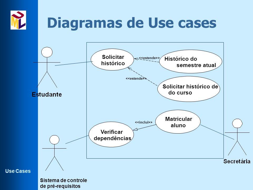 Use Cases Diagramas de Use cases > Histórico do semestre atual Solicitar histórico de do curso Solicitar histórico > Verificar dependências Matricular