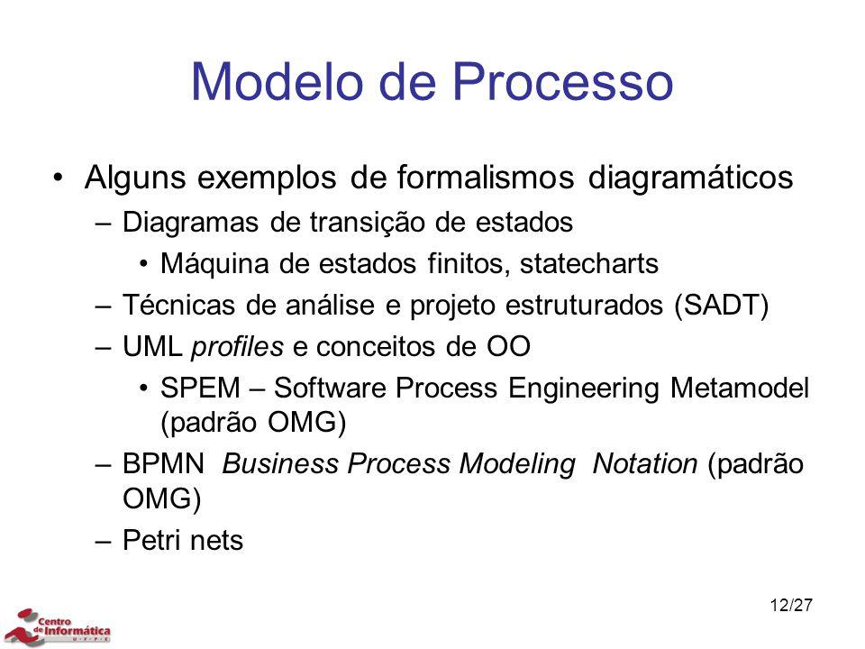 Modelo de Processo Alguns exemplos de formalismos diagramáticos –Diagramas de transição de estados Máquina de estados finitos, statecharts –Técnicas d