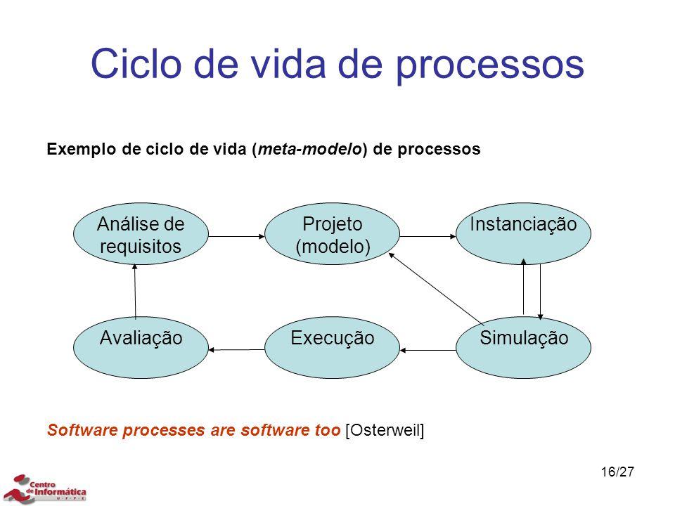 Ciclo de vida de processos 16/27 Análise de requisitos Projeto (modelo) Instanciação Exemplo de ciclo de vida (meta-modelo) de processos AvaliaçãoExec