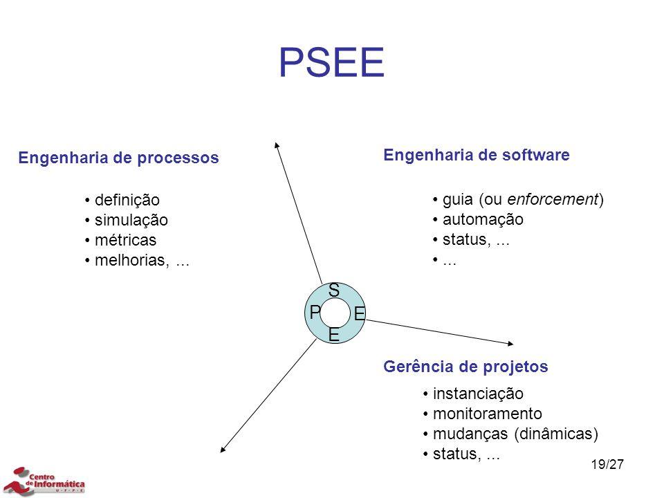 PSEE 19/27 Engenharia de software Gerência de projetos Engenharia de processos guia (ou enforcement) automação status,...... instanciação monitorament