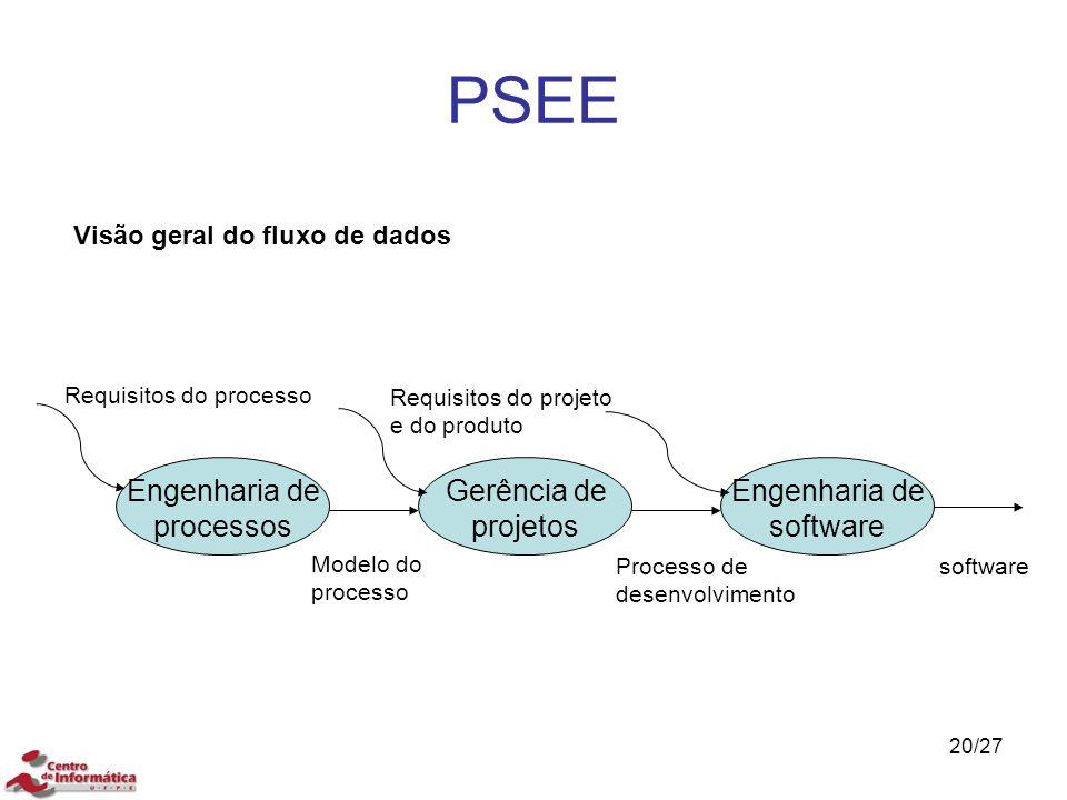 PSEE 20/27 Visão geral do fluxo de dados Engenharia de processos Gerência de projetos Engenharia de software Requisitos do processo Requisitos do proj