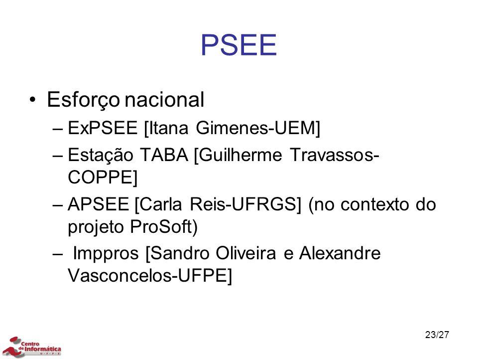 PSEE Esforço nacional –ExPSEE [Itana Gimenes-UEM] –Estação TABA [Guilherme Travassos- COPPE] –APSEE [Carla Reis-UFRGS] (no contexto do projeto ProSoft