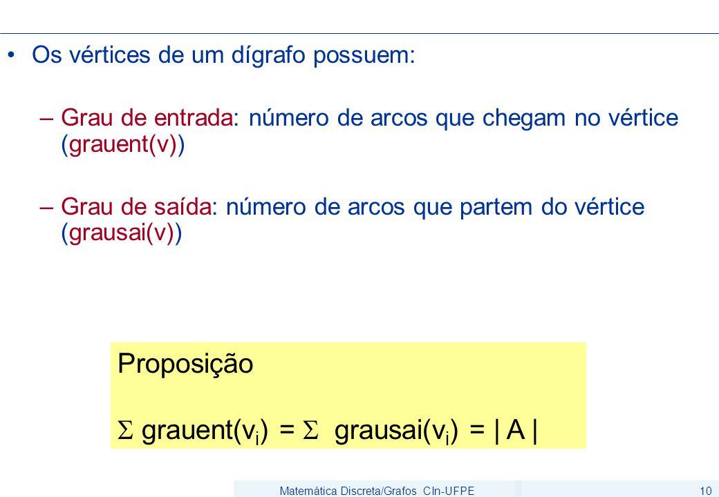 Matemática Discreta/Grafos CIn-UFPE10 Os vértices de um dígrafo possuem: –Grau de entrada: número de arcos que chegam no vértice (grauent(v)) –Grau de saída: número de arcos que partem do vértice (grausai(v)) Proposição  grauent(v i ) =  grausai(v i ) =   A  