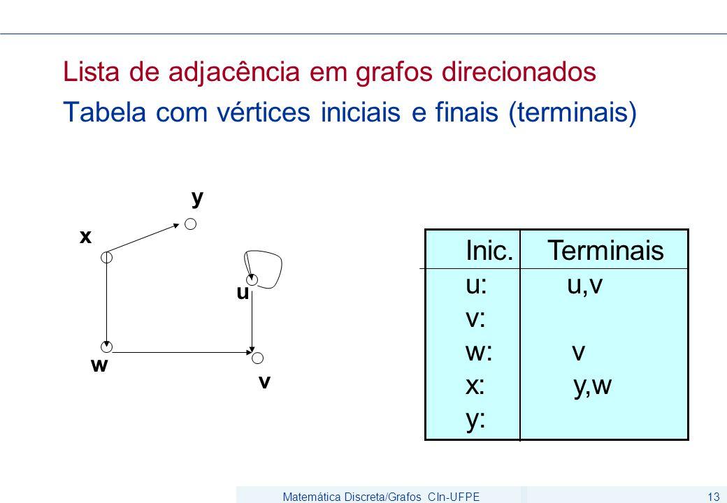 Matemática Discreta/Grafos CIn-UFPE13 Lista de adjacência em grafos direcionados Tabela com vértices iniciais e finais (terminais) Inic.