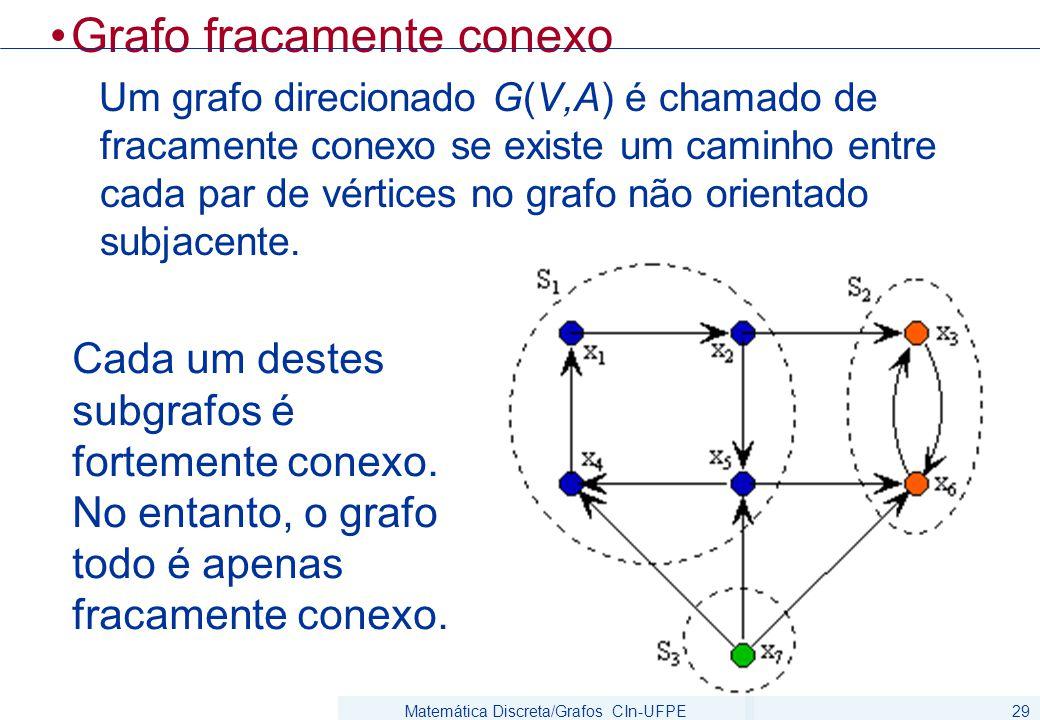 Matemática Discreta/Grafos CIn-UFPE29 Grafo fracamente conexo Um grafo direcionado G(V,A) é chamado de fracamente conexo se existe um caminho entre cada par de vértices no grafo não orientado subjacente.