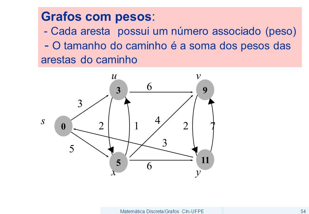 Matemática Discreta/Grafos CIn-UFPE54 6 5 u 3 s 6 2 7 v xy 4 12 3 0 5 3 11 9 Grafos com pesos: - Cada aresta possui um número associado (peso) - O tamanho do caminho é a soma dos pesos das arestas do caminho