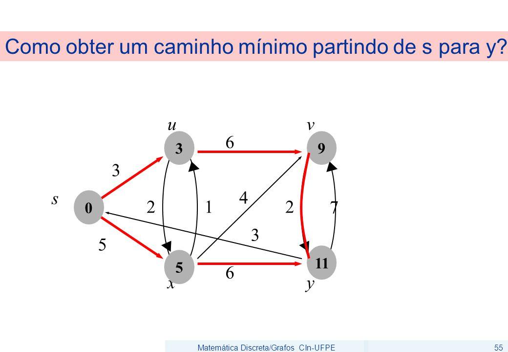 Matemática Discreta/Grafos CIn-UFPE55 Como obter um caminho mínimo partindo de s para y.