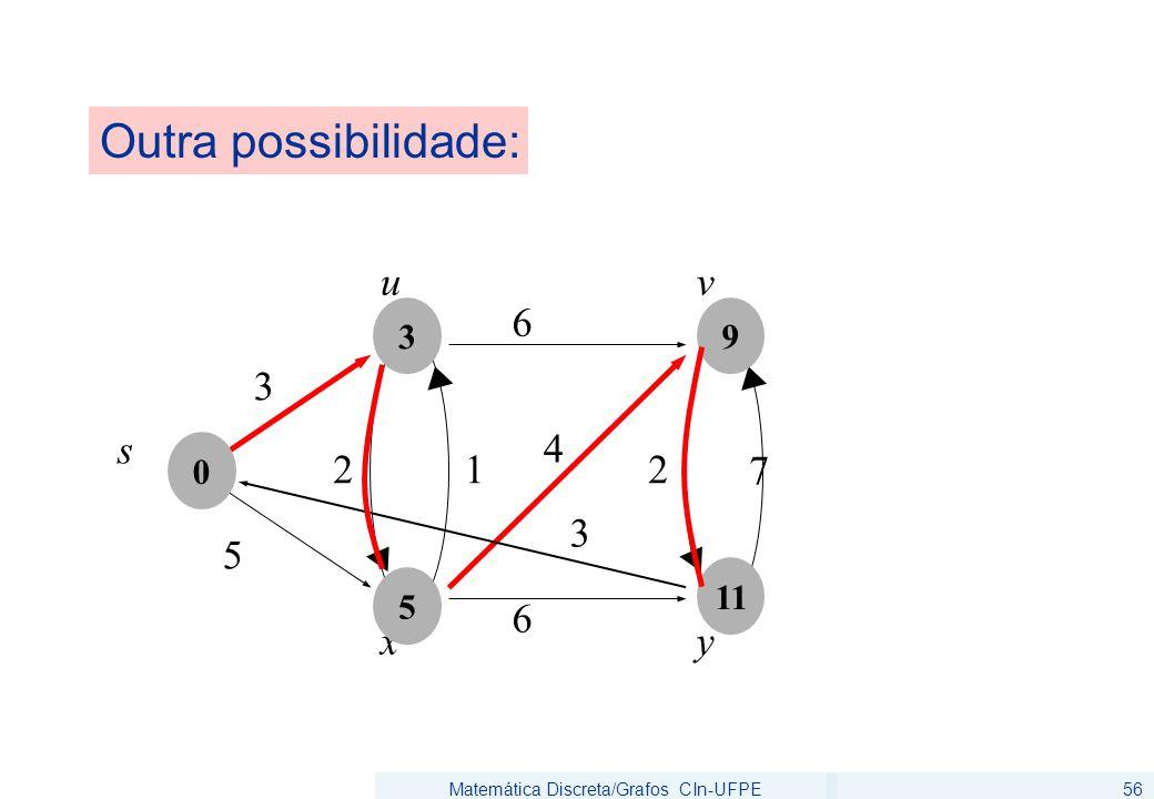 Matemática Discreta/Grafos CIn-UFPE56 Outra possibilidade: 6 5 u 3 s 6 2 7 v xy 4 12 3 0 5 3 11 9