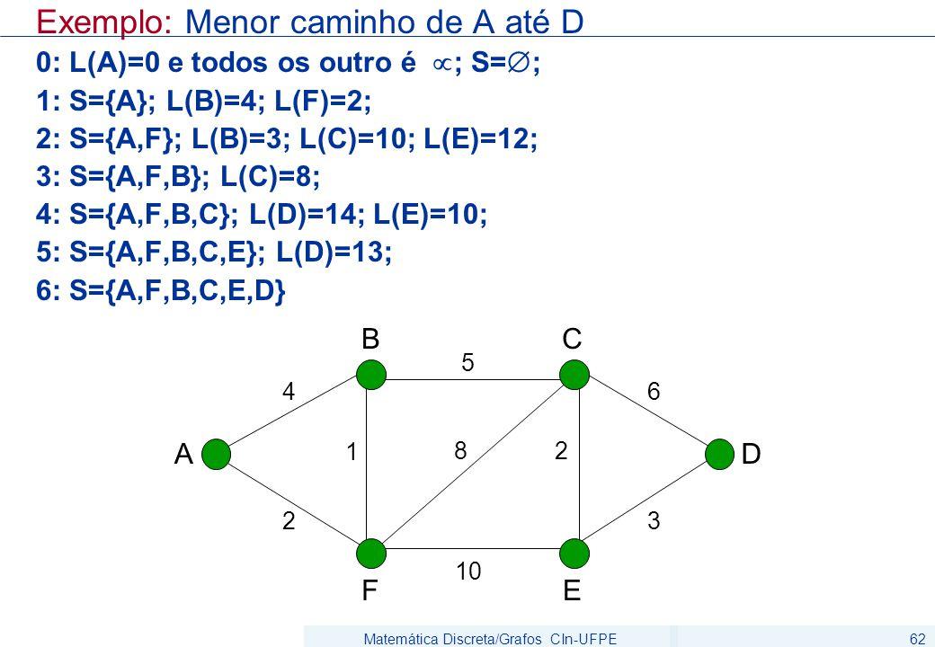 Matemática Discreta/Grafos CIn-UFPE62 Exemplo: Menor caminho de A até D 0: L(A)=0 e todos os outro é  ; S=  ; 1: S={A}; L(B)=4; L(F)=2; 2: S={A,F}; L(B)=3; L(C)=10; L(E)=12; 3: S={A,F,B}; L(C)=8; 4: S={A,F,B,C}; L(D)=14; L(E)=10; 5: S={A,F,B,C,E}; L(D)=13; 6: S={A,F,B,C,E,D} A F BC D E 1 82 5 4 10 2 6 3