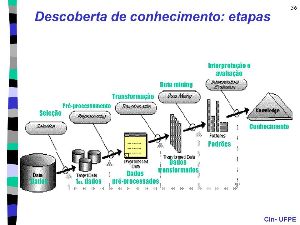 CIn- UFPE 36 Descoberta de conhecimento: etapas Seleção Pré-processamento Transformação Data mining Interpretação e avaliação Conhecimento Dados1 os.