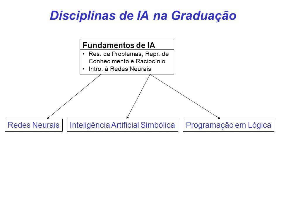 Fundamentos de IA Res. de Problemas, Repr. de Conhecimento e Raciocínio Intro. à Redes Neurais Redes NeuraisInteligência Artificial SimbólicaProgramaç