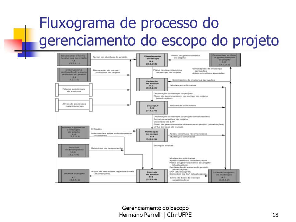 Gerenciamento do Escopo Hermano Perrelli | CIn-UFPE18 Fluxograma de processo do gerenciamento do escopo do projeto