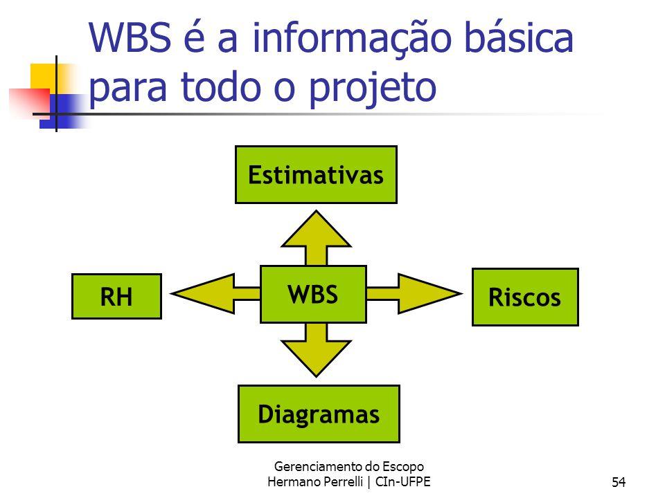 Gerenciamento do Escopo Hermano Perrelli | CIn-UFPE54 WBS é a informação básica para todo o projeto Riscos Estimativas Diagramas RH WBS
