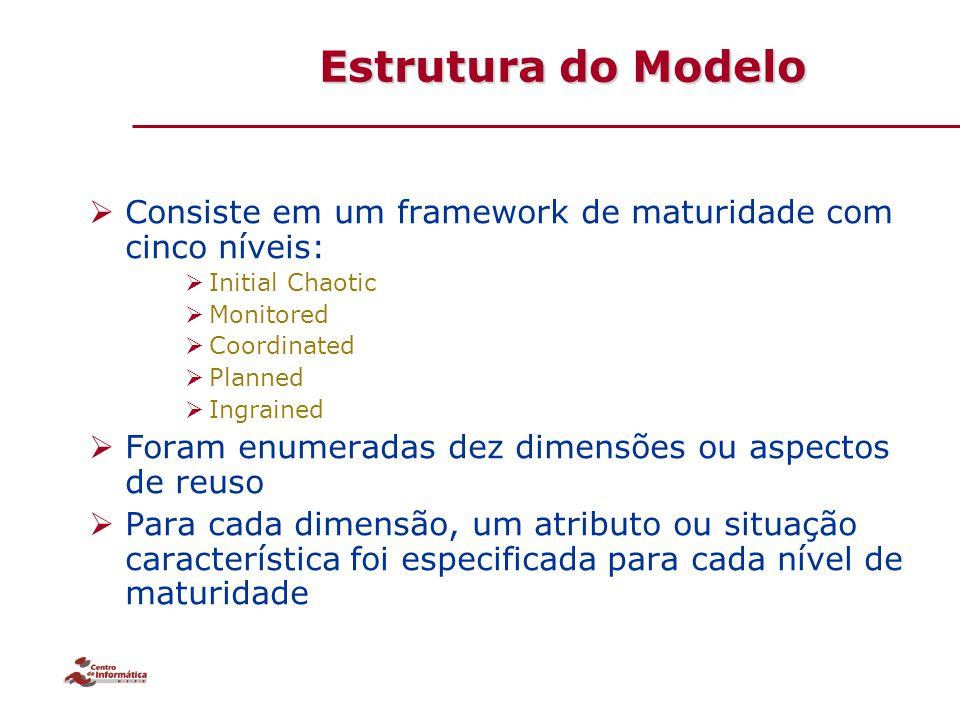 Estrutura do Modelo  Consiste em um framework de maturidade com cinco níveis:  Initial Chaotic  Monitored  Coordinated  Planned  Ingrained  For