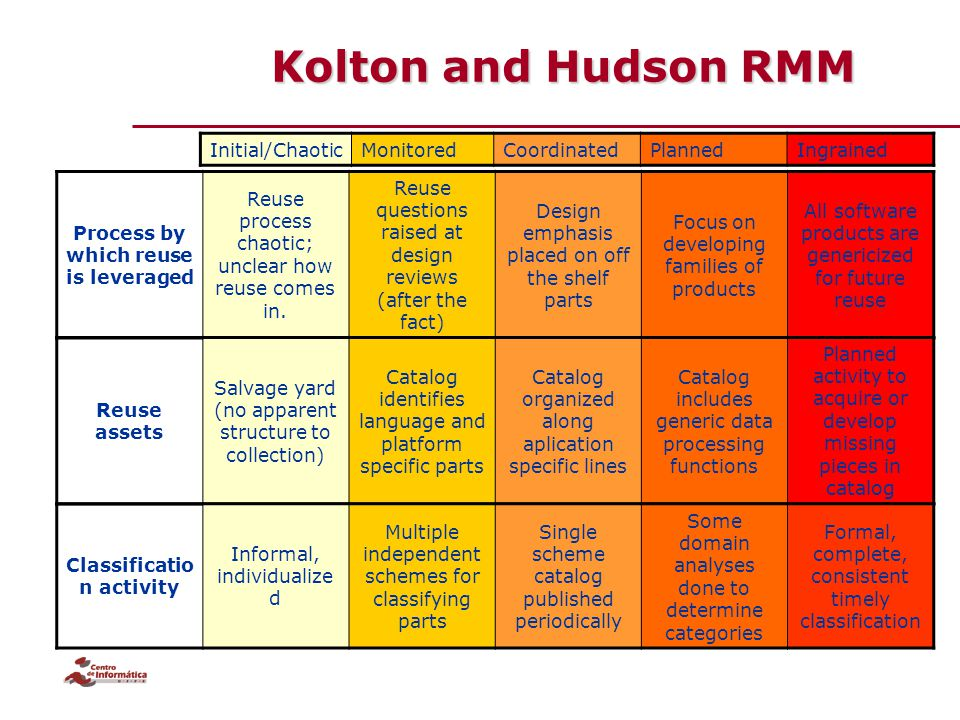 Kolton and Hudson RMM Process by which reuse is leveraged Reuse process chaotic; unclear how reuse comes in. Reuse questions raised at design reviews