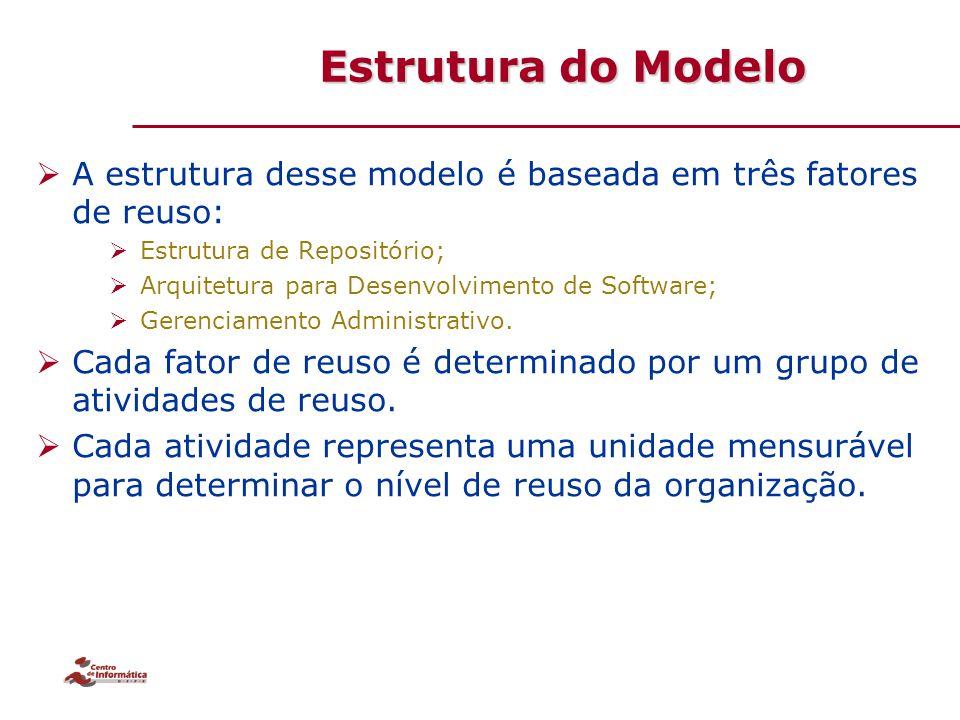 Estrutura do Modelo  A estrutura desse modelo é baseada em três fatores de reuso:  Estrutura de Repositório;  Arquitetura para Desenvolvimento de S