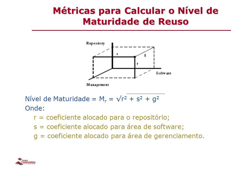 Nível de Maturidade = M r = √r 2 + s 2 + g 2 Onde: r = coeficiente alocado para o repositório; s = coeficiente alocado para área de software; g = coef
