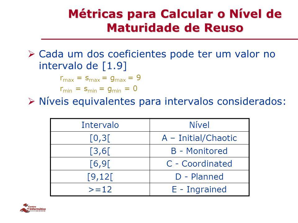 Métricas para Calcular o Nível de Maturidade de Reuso  Cada um dos coeficientes pode ter um valor no intervalo de [1.9] r max = s max = g max = 9 r m