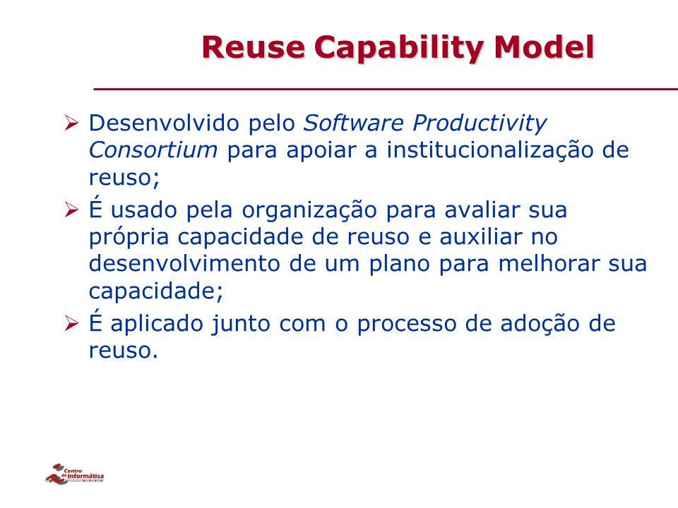  Desenvolvido pelo Software Productivity Consortium para apoiar a institucionalização de reuso;  É usado pela organização para avaliar sua própria c