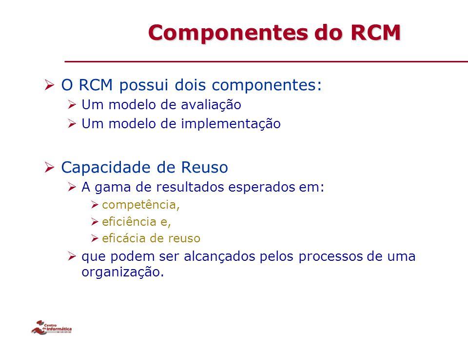 Componentes do RCM  O RCM possui dois componentes:  Um modelo de avaliação  Um modelo de implementação  Capacidade de Reuso  A gama de resultados