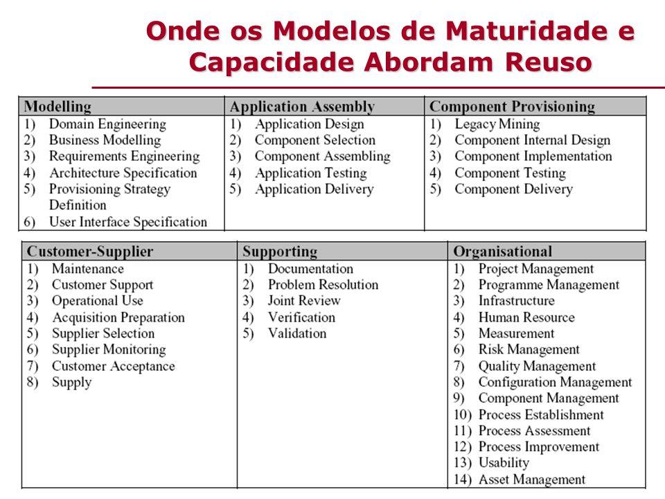 Capacidade X Maturidade  Capacidade de processo  é a inerente habilidade do processo de produzir resultados planejados.