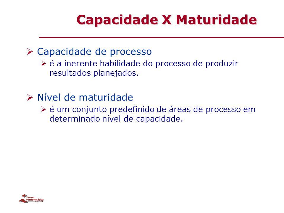 Capacidade X Maturidade  Capacidade de processo  é a inerente habilidade do processo de produzir resultados planejados.  Nível de maturidade  é um