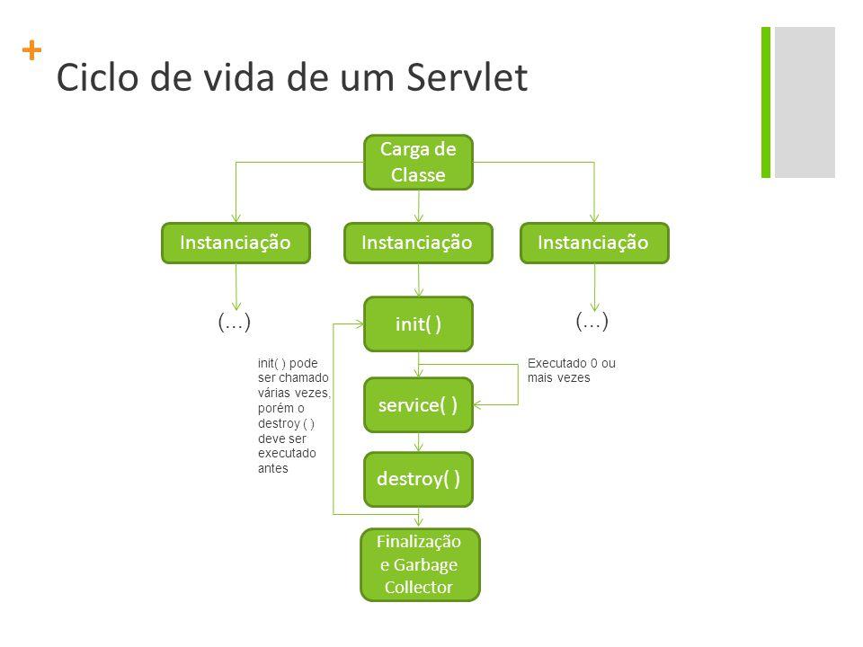 + Ciclo de vida de um Servlet Carga de Classe Instanciação init( ) service( ) destroy( ) Finalização e Garbage Collector Executado 0 ou mais vezes ini