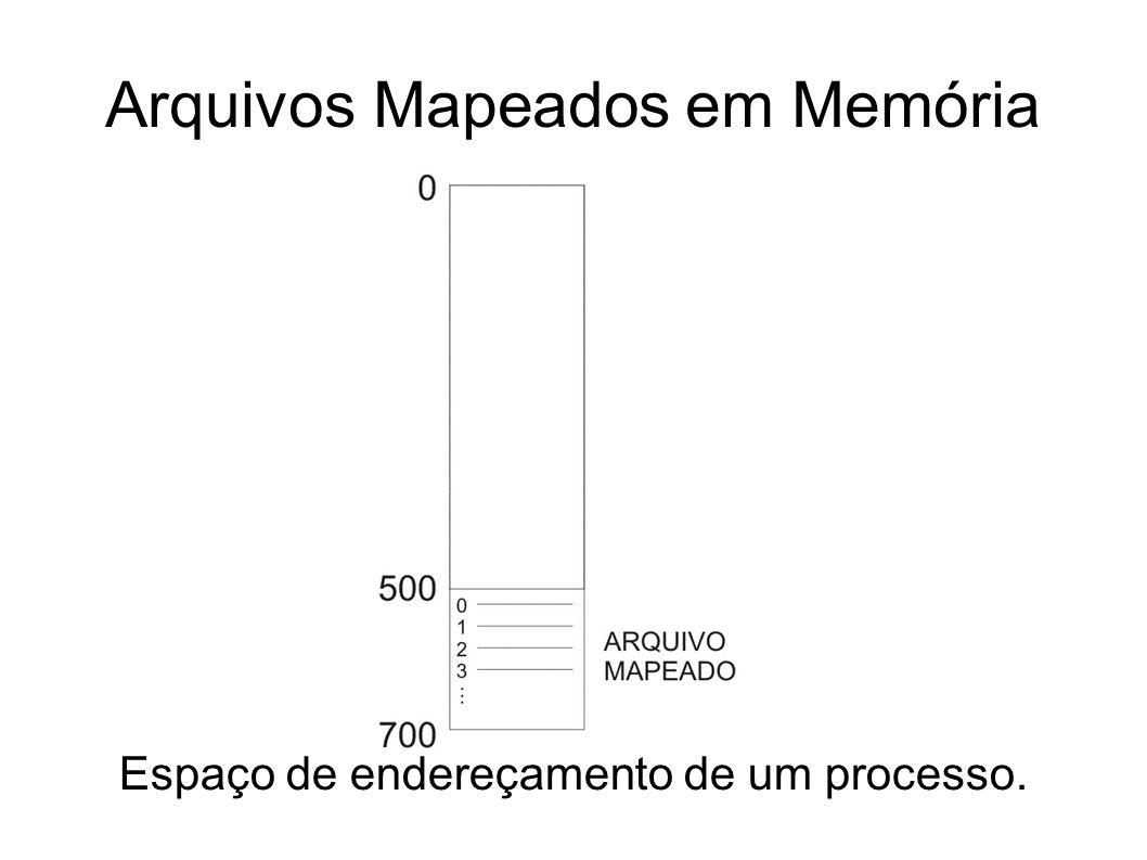 Arquivos Mapeados em Memória Espaço de endereçamento de um processo.