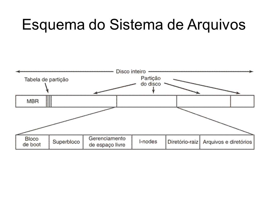 Esquema do Sistema de Arquivos