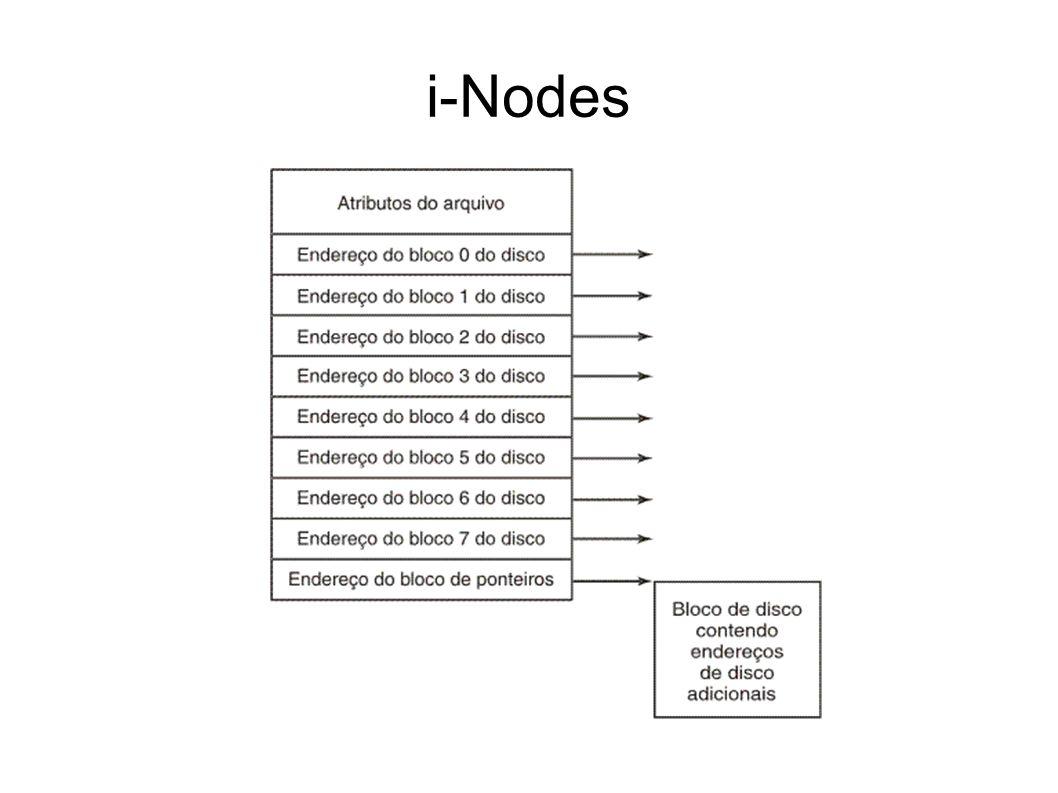 i-Nodes