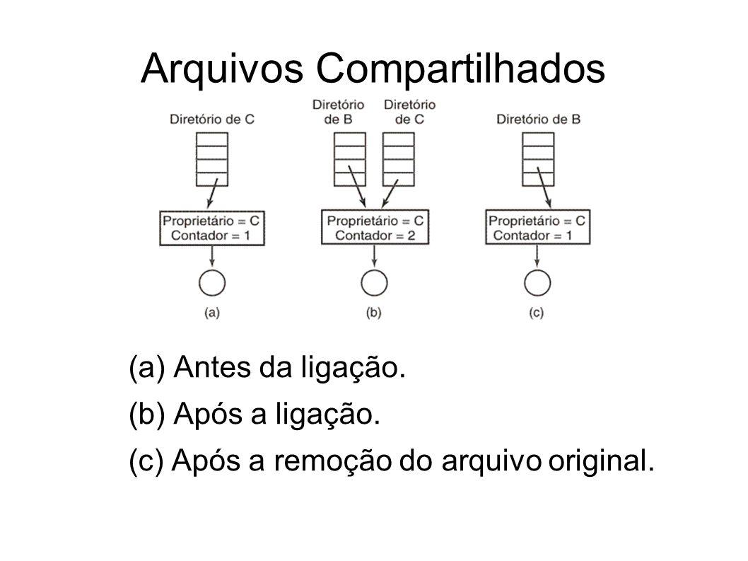 Arquivos Compartilhados (a) Antes da ligação. (b) Após a ligação. (c) Após a remoção do arquivo original.