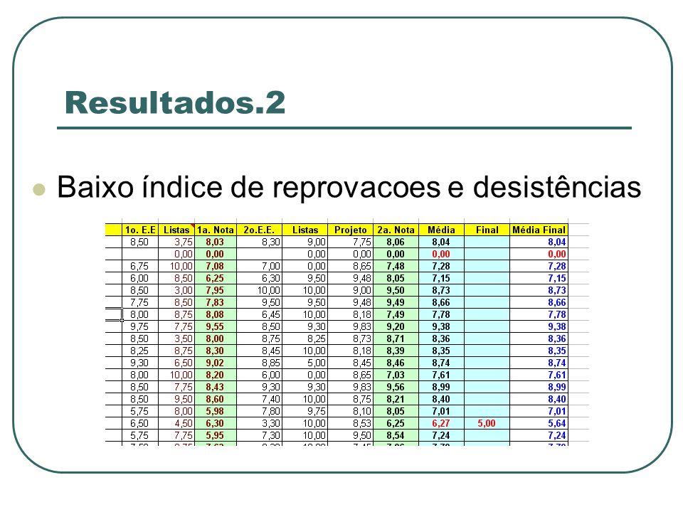 Resultados.2 Baixo índice de reprovacoes e desistências