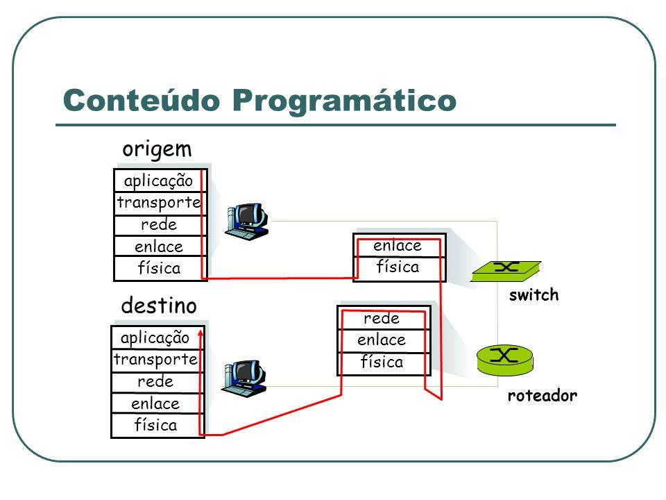Conteúdo Programático origem aplicação transporte rede enlace física destino aplicação transporte rede enlace física rede enlace física enlace física roteador switch