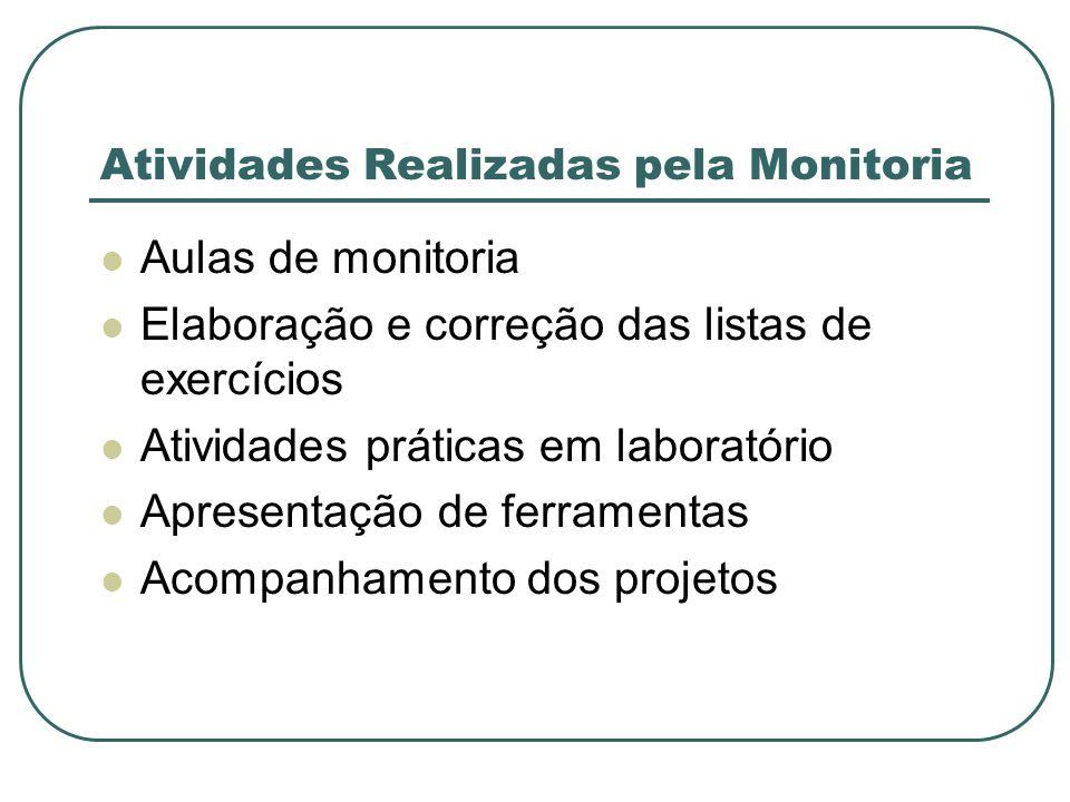 Atividades Realizadas pela Monitoria Aulas de monitoria Elaboração e correção das listas de exercícios Atividades práticas em laboratório Apresentação de ferramentas Acompanhamento dos projetos