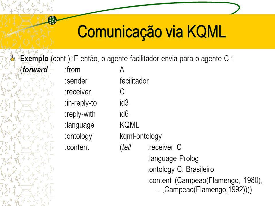 Comunicação via KQML Exemplo : O facilitador recebe a seguinte mensagem : ( broker-one :sender C :receiver facilitador :reply-with id3 :language KQML :ontology kqml-ontology :content ( ask-all :senderC :reply-withid4 :languageProlog :ontologyCampeonato Brasileiro :content (Campeao(Flamengo,Y))))