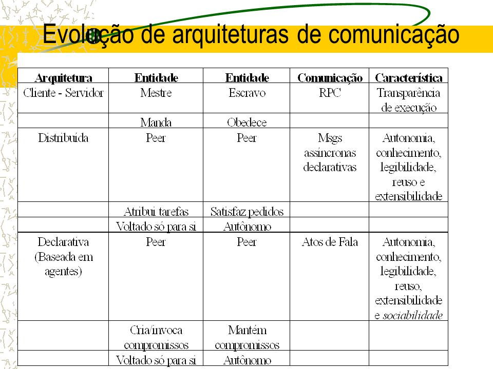 O Vocabulário Comum: Ontologias Conceitualização de uma área de conhecimento [Gruber 95] –Conjuntos de conceitos, definições, relações, axiomas e restrições sobre a área