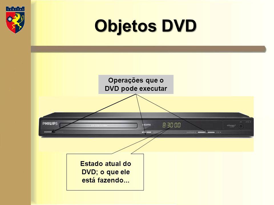 Objetos DVD Estado atual do DVD; o que ele está fazendo... Operações que o DVD pode executar