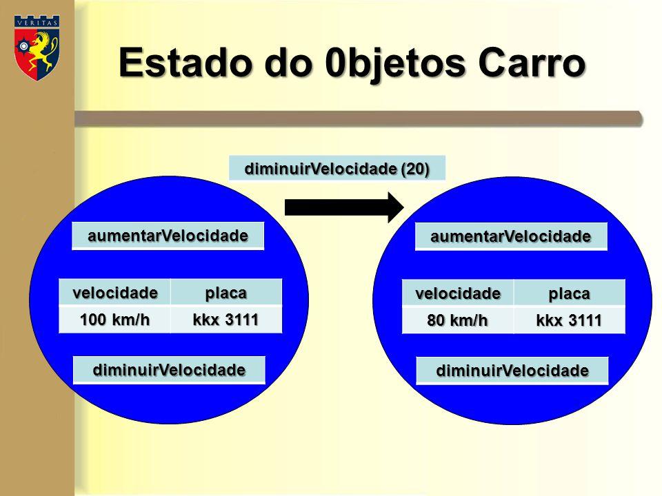 Estado do 0bjetos Carro velocidadeplaca 100 km/h kkx 3111 aumentarVelocidade diminuirVelocidade velocidadeplaca 80 km/h kkx 3111 aumentarVelocidade di