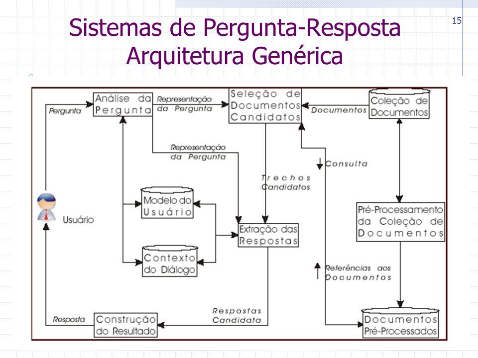 CIn-UFPE 15 Sistemas de Pergunta-Resposta Arquitetura Genérica