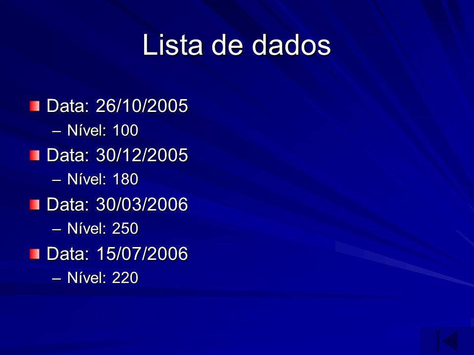 Lista de dados Data: 26/10/2005 –Nível: 100 Data: 30/12/2005 –Nível: 180 Data: 30/03/2006 –Nível: 250 Data: 15/07/2006 –Nível: 220