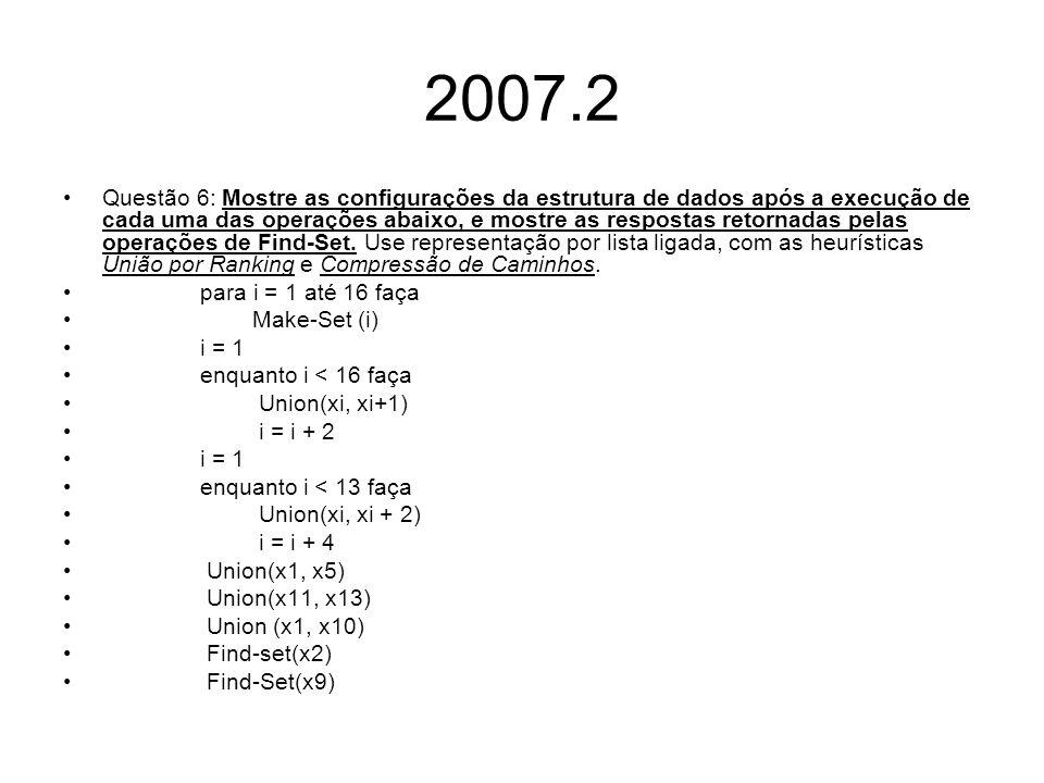 12345679101112131415816 i = 1 enquanto i < 16 faça Union(xi, xi+1) i = i + 2 i = 1 enquanto i < 13 faça Union(xi, xi + 2) i = i + 4