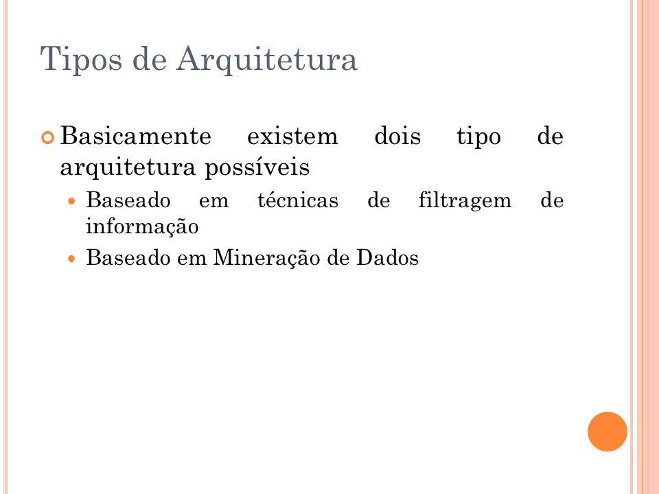 Tipos de Arquitetura Basicamente existem dois tipo de arquitetura possíveis Baseado em técnicas de filtragem de informação Baseado em Mineração de Dad
