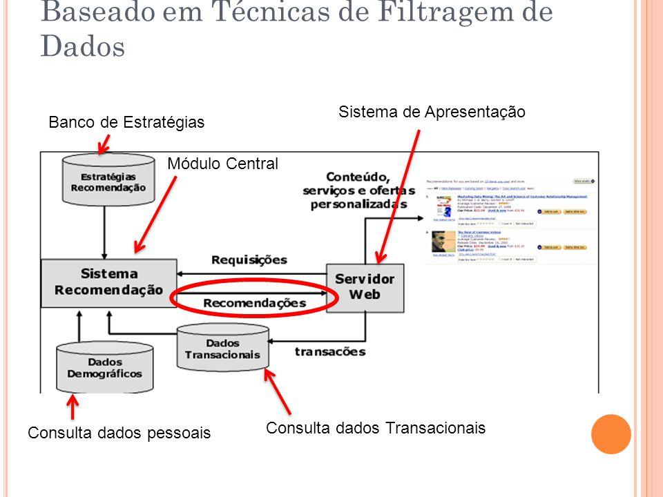 Baseado em Técnicas de Filtragem de Dados Sistema de Apresentação Módulo Central Banco de Estratégias Consulta dados pessoais Consulta dados Transacio