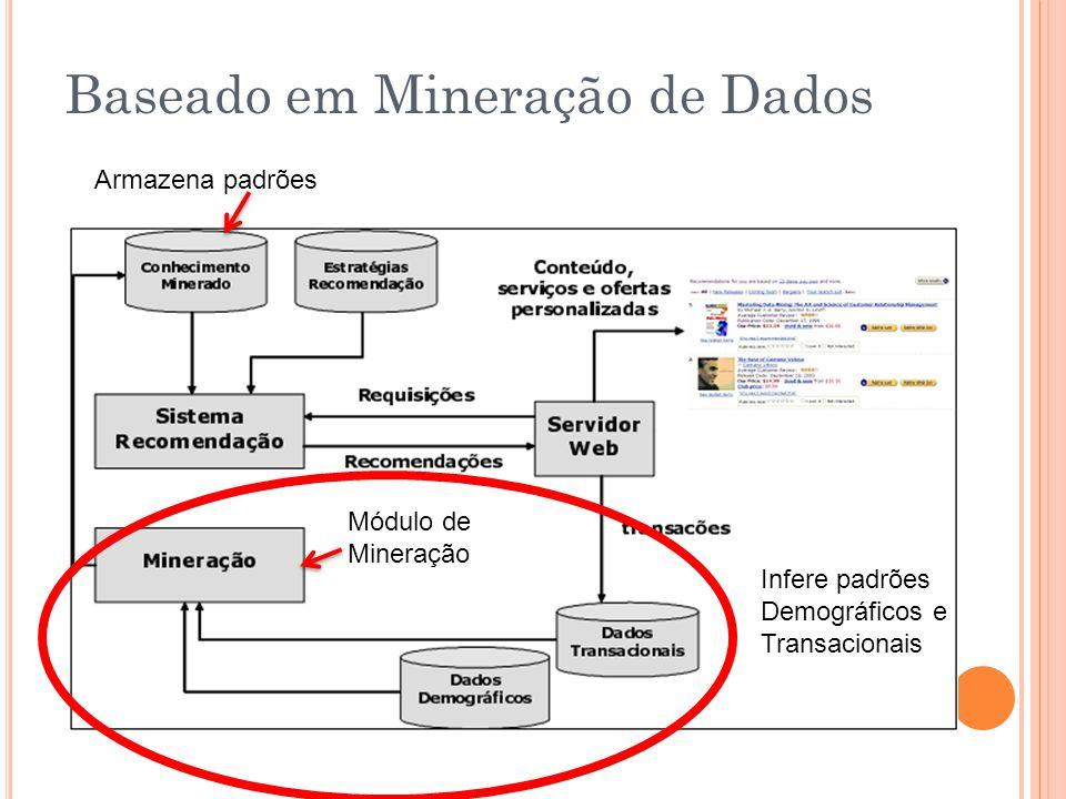 Baseado em Mineração de Dados Módulo de Mineração Infere padrões Demográficos e Transacionais Armazena padrões