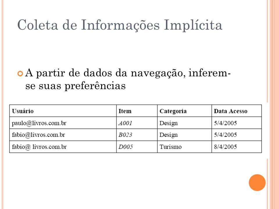 Coleta de Informações Implícita A partir de dados da navegação, inferem- se suas preferências