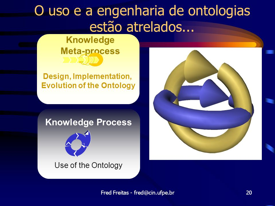 Fred Freitas - fred@cin.ufpe.br20 Knowledge Process Use of the Ontology Knowledge Meta-process Design, Implementation, Evolution of the Ontology O uso