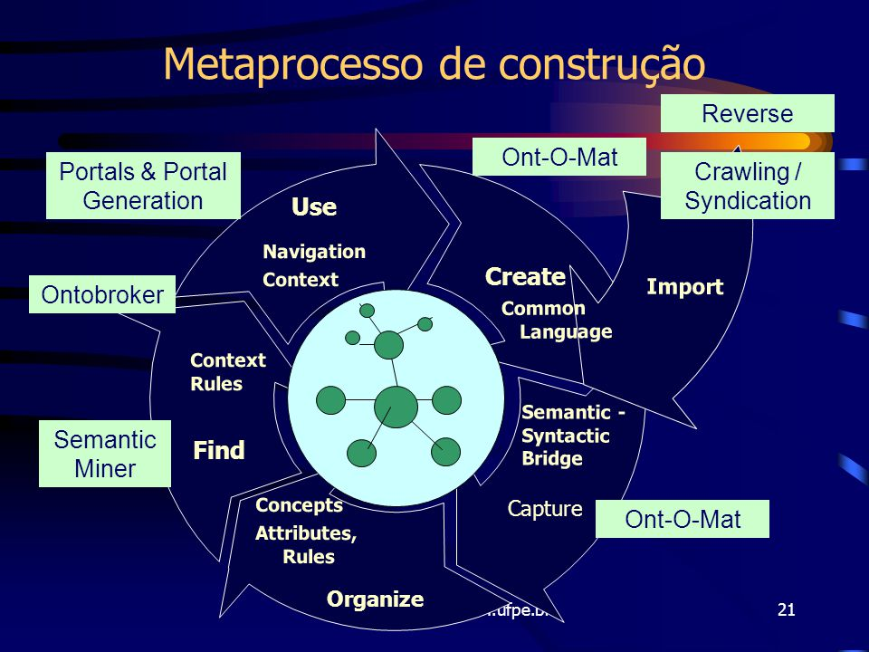 Fred Freitas - fred@cin.ufpe.br21 Use Find Create Import Navigation Context Concepts Attributes, Rules Semantic - Syntactic Bridge Context Rules Commo